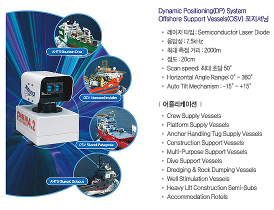 Dynamic Positioning(DP) System Offshore Support Vesseis(OSV)포지셔닝